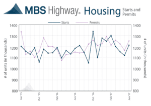 MBS Highway Housing - 724